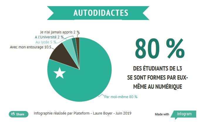 Infographie: Étudiants et Culturenumérique